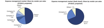 Concur Leads Expense Management Market in Japan for Second Consecutive Year (image source: ITR Market View: ERP Market 2016, ITR)