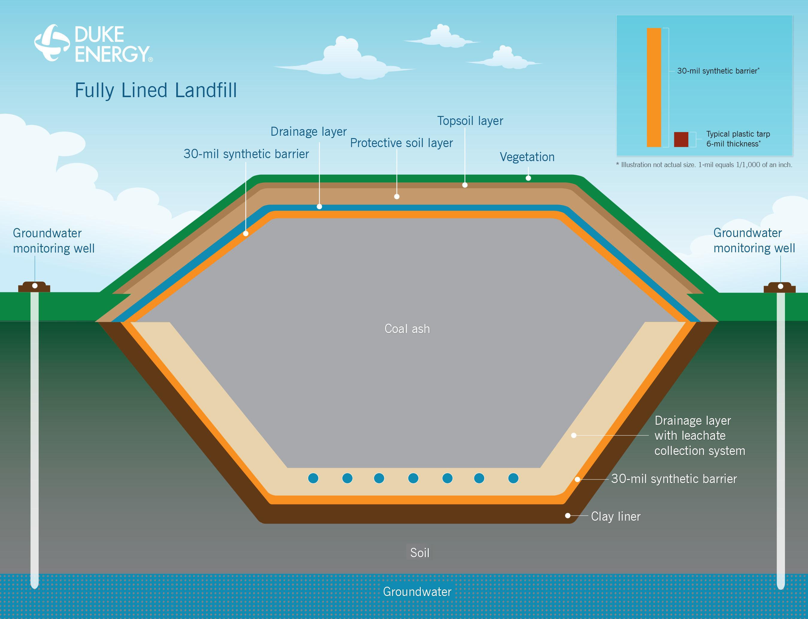 Fully lined coal ash landfill