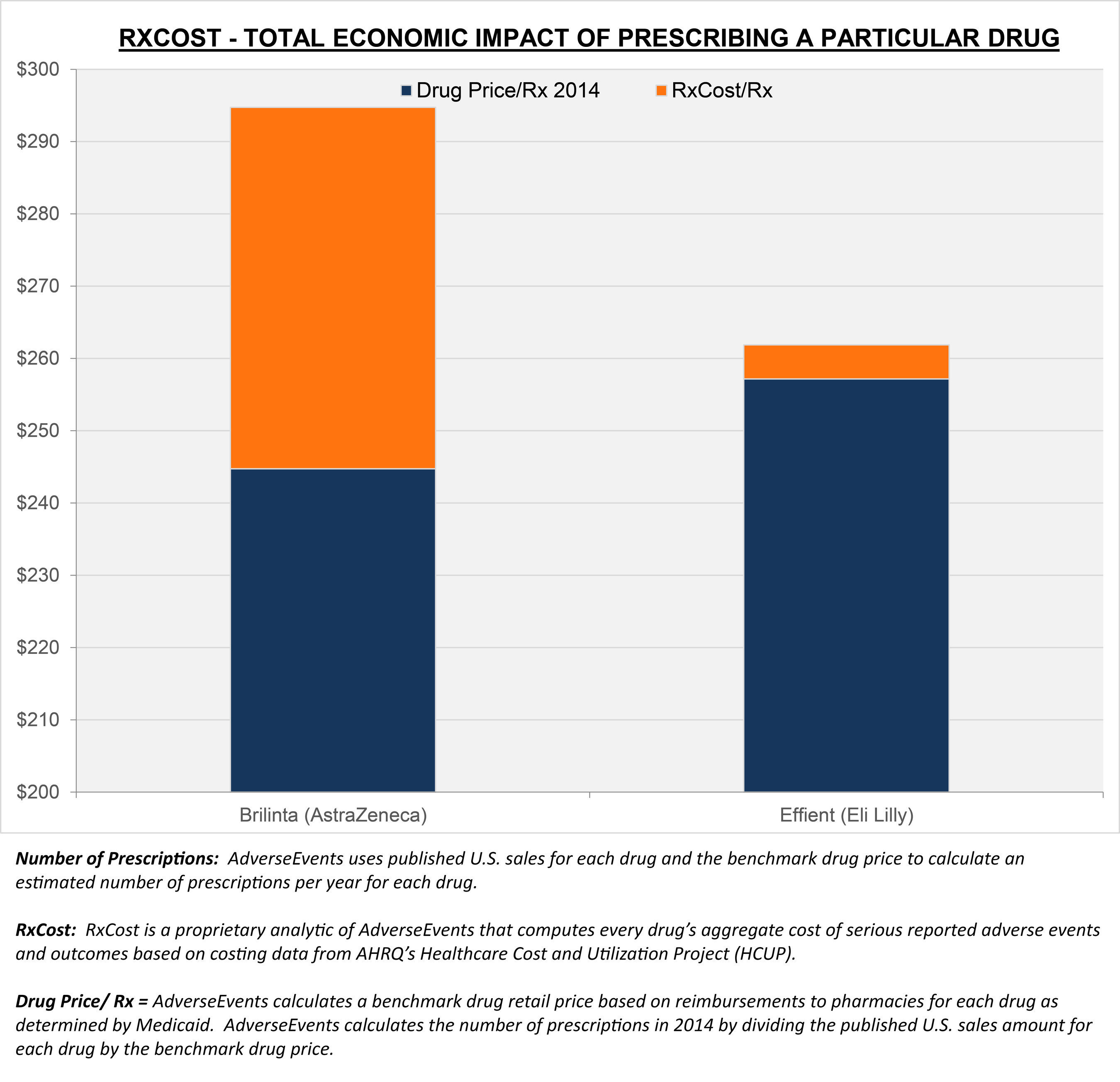 Brilinta (AstraZeneca) and Effient (Eli Lilly) are FDA-approved prescription drugs intended to reduce the likelihood of thrombotic cardiovascular events such as heart attack. The above RxCost chart suggests that while the purchase price of Brilinta may be cheaper than Effient, the total downstream costs of side effects associated with its use will result in larger total expenditures.