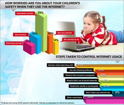 Two-Thirds of Parents Worried About the Internet and Children's Safety, Says New FindLaw.com Survey.  (PRNewsFoto/FindLaw.com)