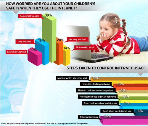 Two-Thirds of Parents Worried About the Internet and Children's Safety, Says New FindLaw.com Survey