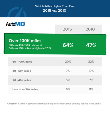 AutoMD Survey shows high mileage vehicles still dominate: 64% report 100K  miles on their vehicle, 30% report 150K