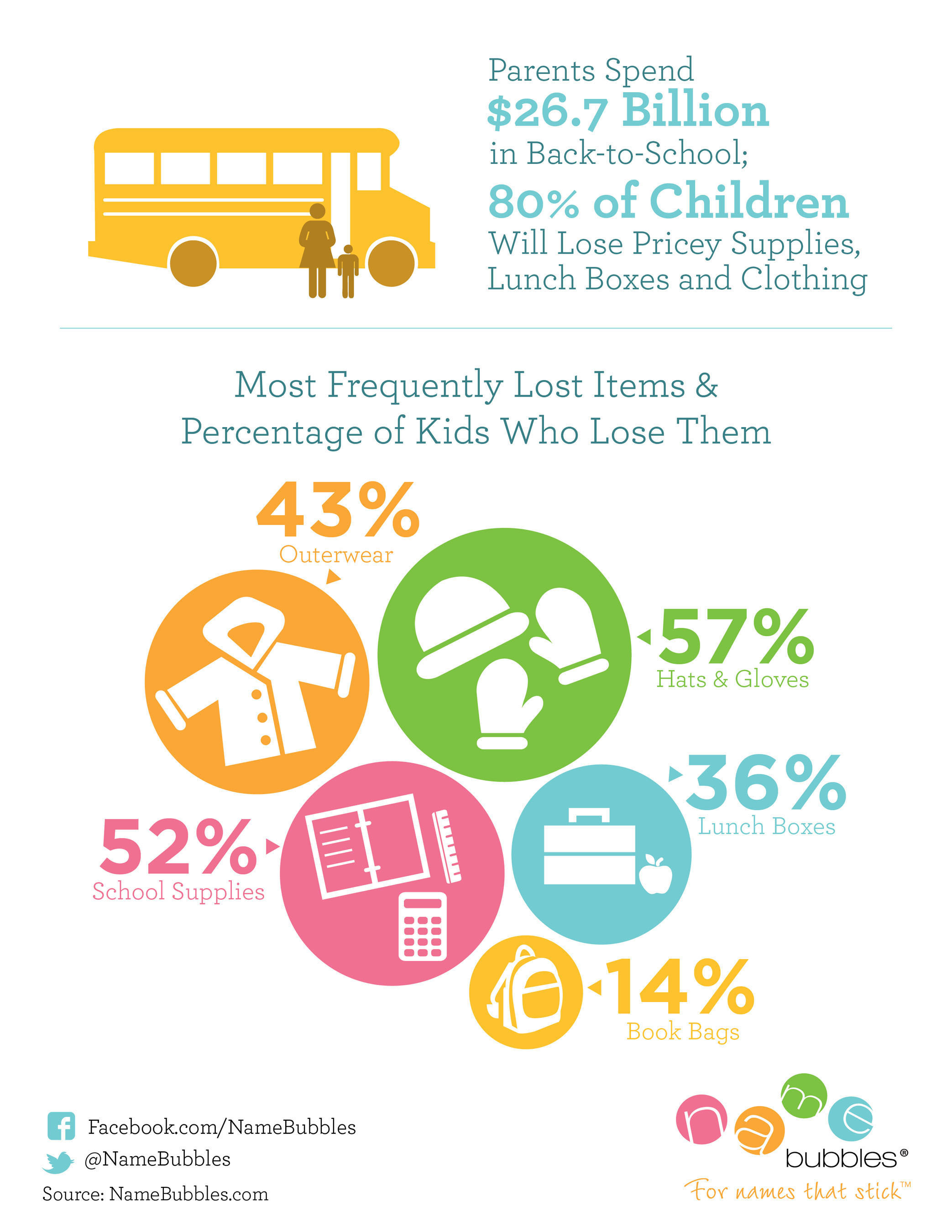 *Parents Spend $26.7 Billion in Back-to-School; 80% of Children Will Lose Pricey Supplies, Lunch