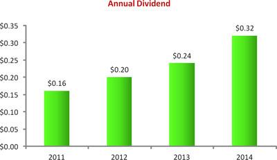 2013 Annual Dividend.  (PRNewsFoto/PolyOne Corporation)