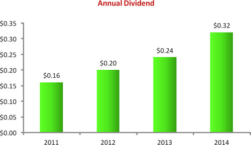 2013 Annual Dividend.  (PRNewsFoto/PolyOne Corporation)