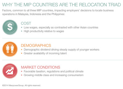 Demographic dividend -- key reason why companies locate operations in MIP markets (PRNewsFoto/ManpowerGroup)