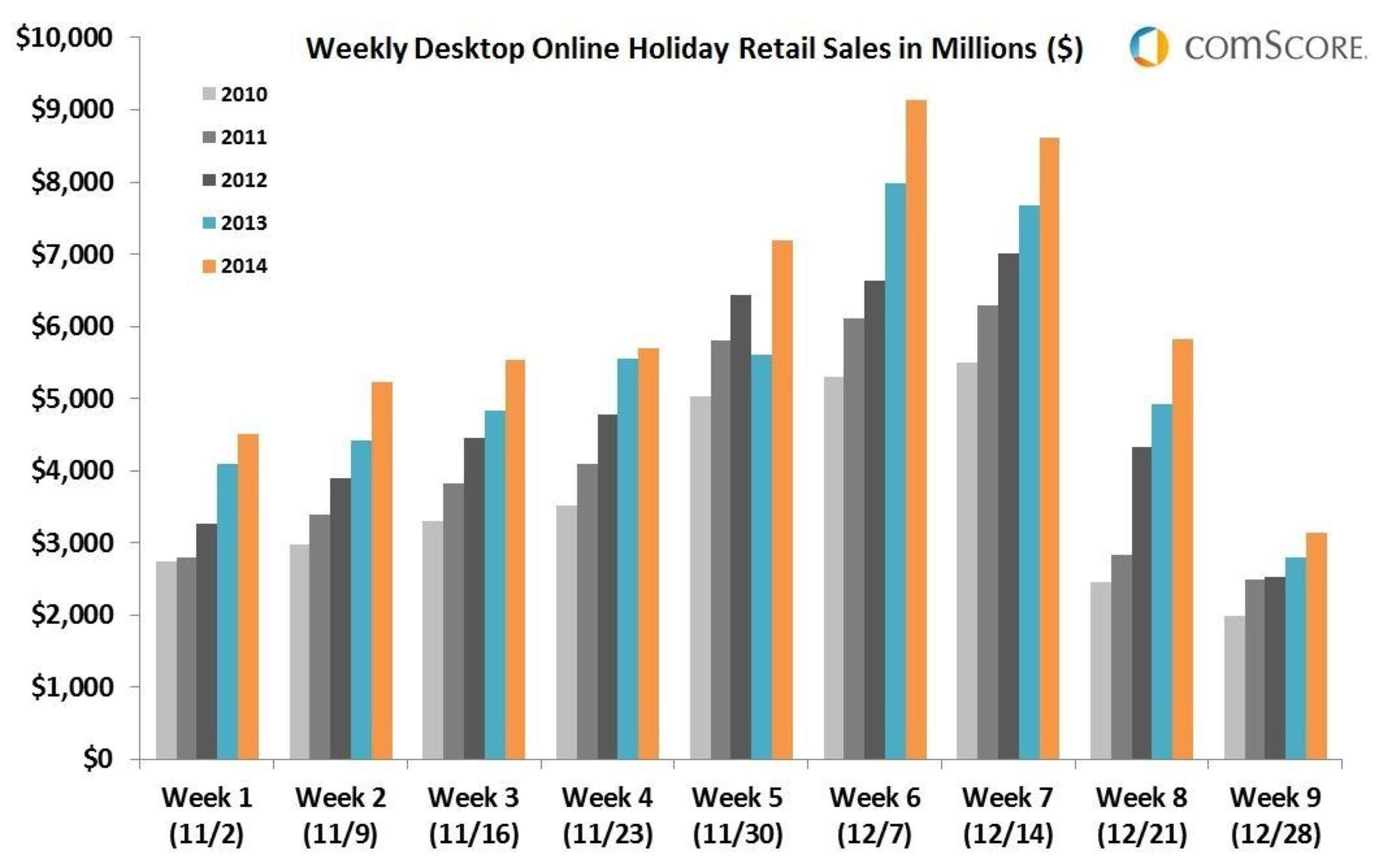 Online desktop retail sales were up each week of the 2014 holiday season vs. year ago