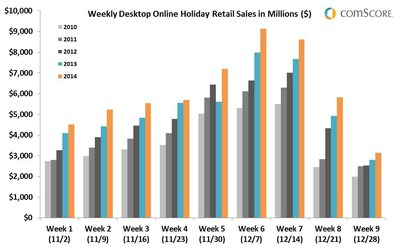 Online desktop retail sales were up each week of the 2014 holiday season vs. year ago