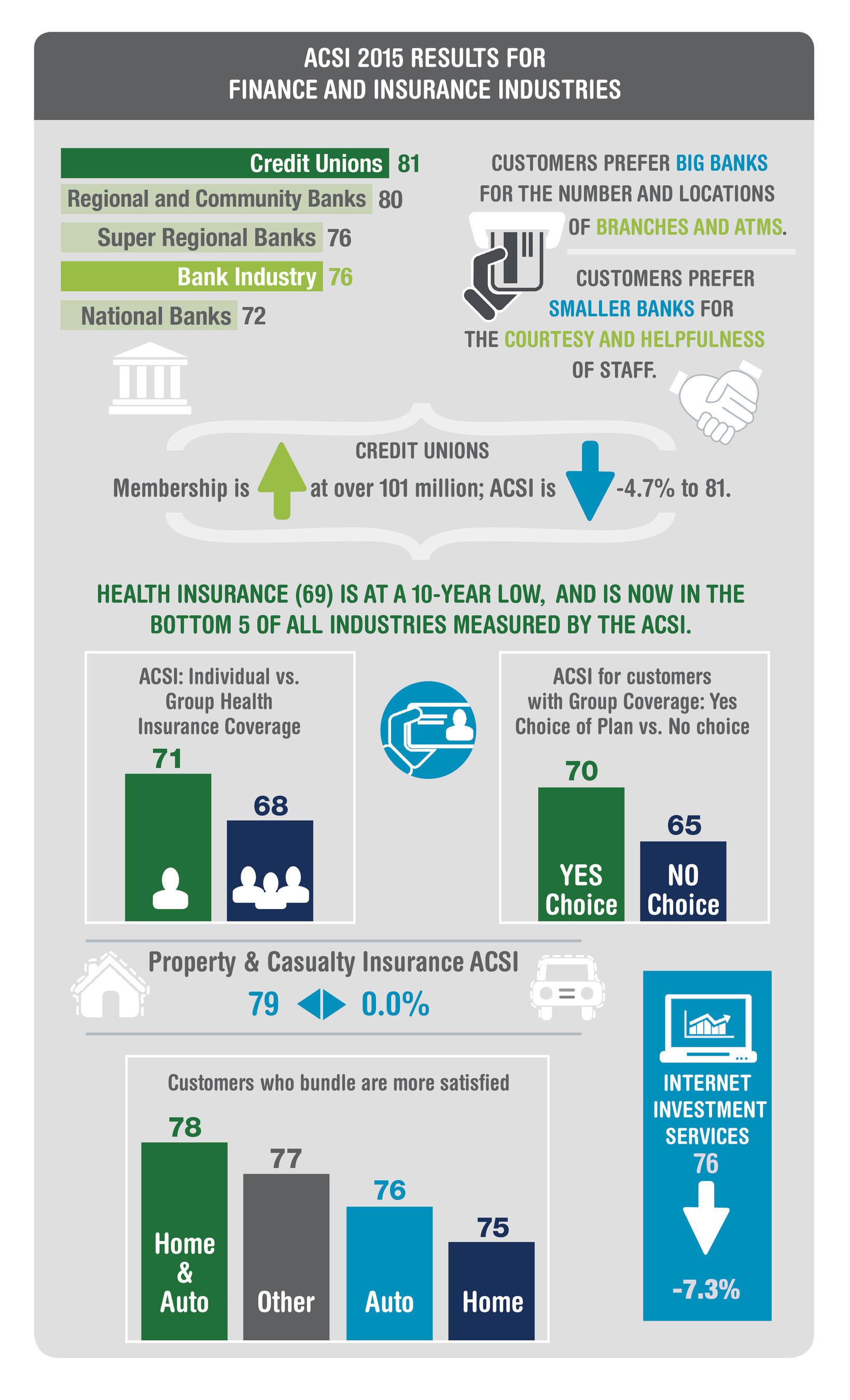 ACSI 2015 Finance & Insurance Infographic