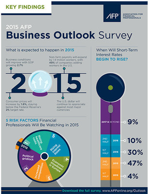 2015 AFP Business Outlook Survey