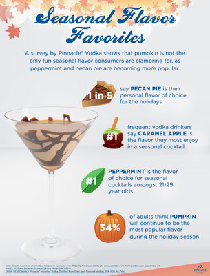 A survey by Pinnacle Vodka shows that pumpkin is not the only fun seasonal flavor consumers are clamoring for, as peppermint and pecan pie are becoming more popular.