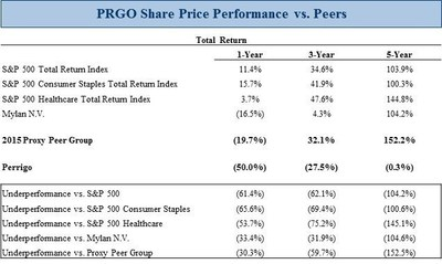Starboard Discloses 4.6% Ownership in Perrigo and Delivers Letter to the CEO and Board of Directors