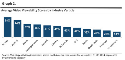 Certain key ad categories perform significantly better than others in terms of viewability ranking across the same premium inventory sources.