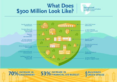 What does a $300 million independent school campaign look like? 70% increase endowment, 53% increase in financial aid budget, 6 new buildings, 3 new green spaces.