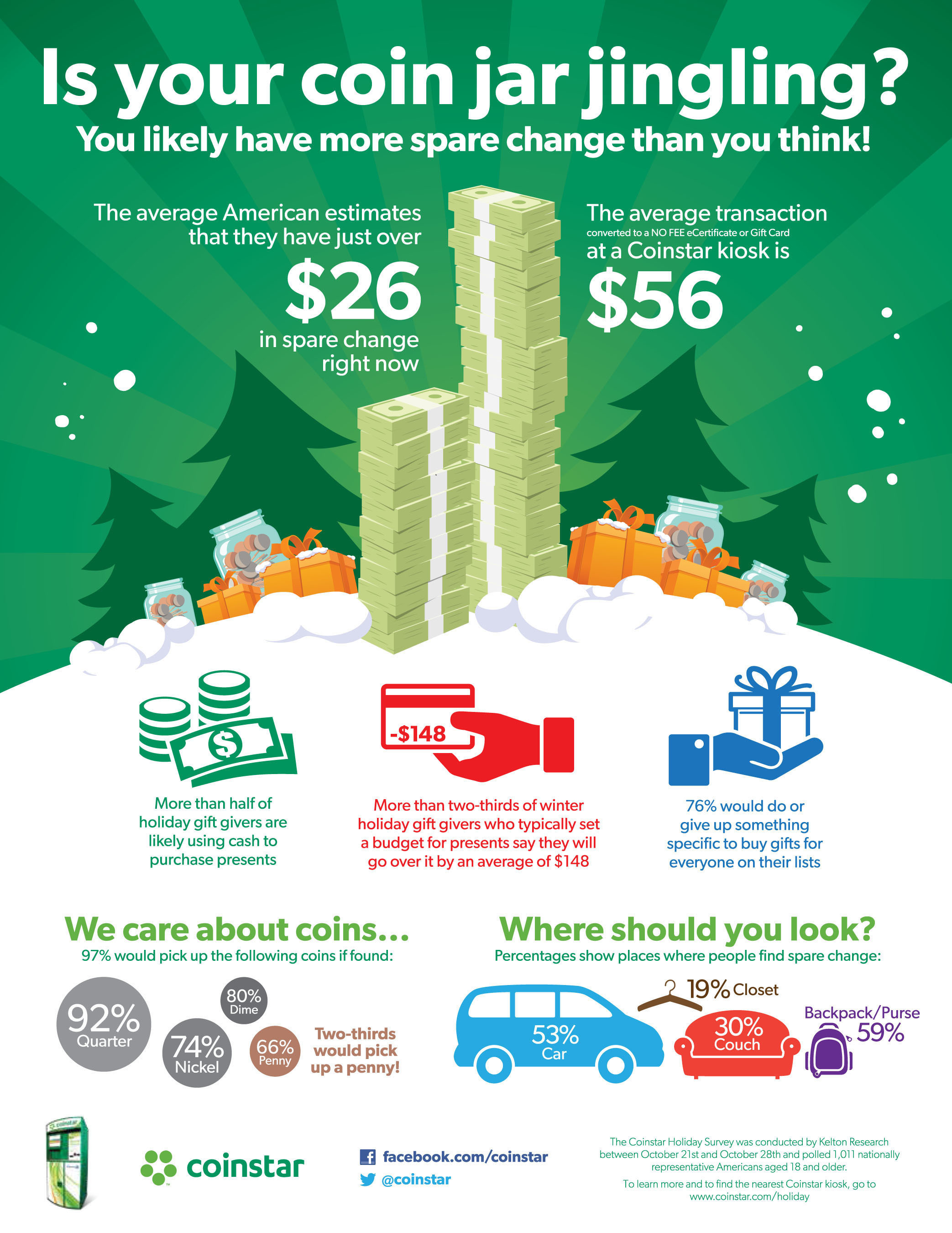 As the holiday shopping season draws near, a new survey from Coinstar found that Americans may have more money than they think stashed in piggy banks or junk drawers and weighing down purses or backpacks. Survey respondents estimate that they have a little more than $26 in spare change, but according to Coinstar's nationwide kiosk data, the average amount that customers convert to a no-fee eCertificate and/or gift card when they cash in their coins is $56 -- more than double what survey respondents think they have hidden away at home. To ...