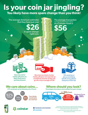 As the holiday shopping season draws near, a new survey from Coinstar found that Americans may have more money than they think stashed in piggy banks or junk drawers and weighing down purses or backpacks. Survey respondents estimate that they have a little more than $26 in spare change, but according to Coinstar's nationwide kiosk data, the average amount that customers convert to a no-fee eCertificate and/or gift card when they cash in their coins is $56 -- more than double what survey respondents think they have hidden away at home. To learn more visit www.coinstar.com/holiday.  (PRNewsFoto/Coinstar)