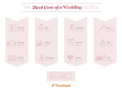 Thumbtack predicts the real cost of a wedding in 2016