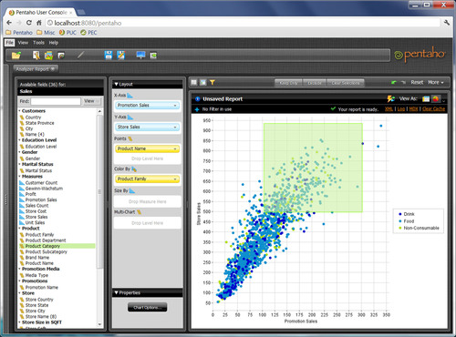 Pentaho Business Analytics 4.5 includes enhanced data visualization capabilities for business users such as scatter/bubble charts and interactive visual analysis including lasso filtering, zoom and attribute highlighting on all chart types.  (PRNewsFoto/Pentaho Corporation)