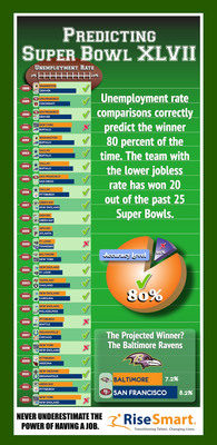 The team representing the metro area with the lower jobless rate has won 20 of the last 25 Super Bowls. Based on this predictor, the Baltimore Ravens can be expected to defeat the San Francisco 49ers in Super Bowl XLVII.  (PRNewsFoto/RiseSmart)