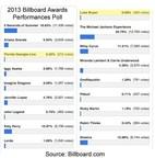 2014 Billboard Music Awards Poll. Billboard.com (PRNewsFoto/Kevin Andrews)