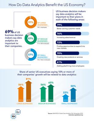 How Do Data Analytics Benefit the US Economy?
