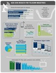 ACSI 2016 Telecom Report - Highlights