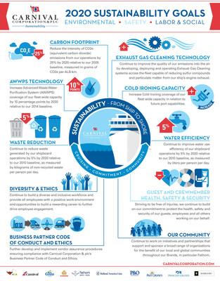 Carnival Corporation 2020 Sustainability Goals