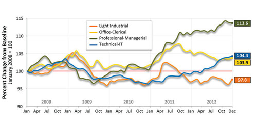 Rising Billing Rates Stand Out Among Key 2012 Trends in Temporary Labor Market, According to 2012