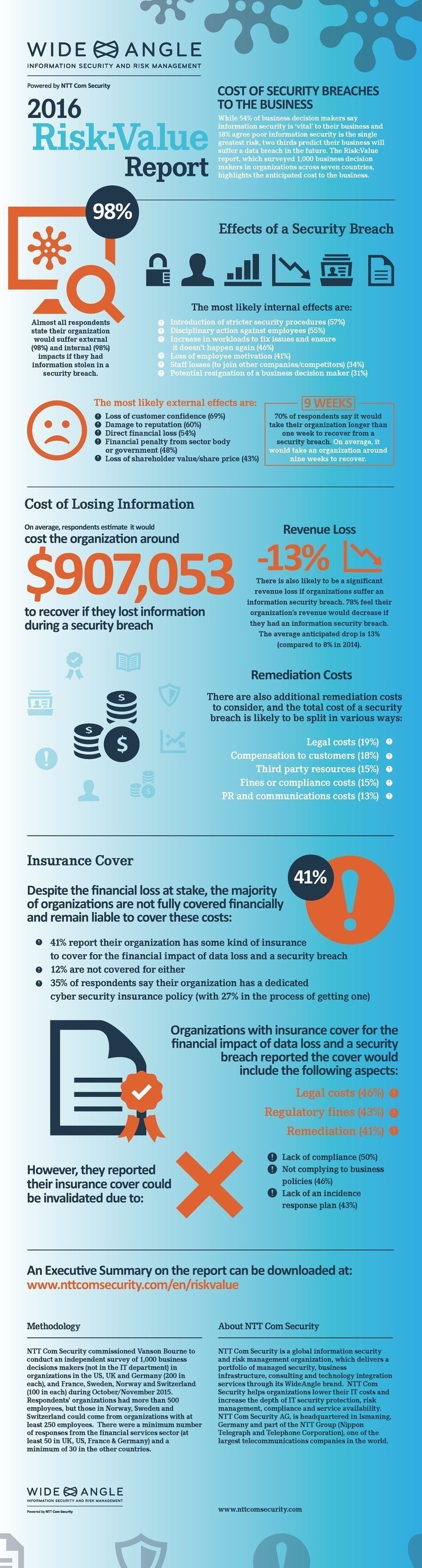 Two thirds of global businesses predict they will suffer a security breach.The cost of such a breach to ...
