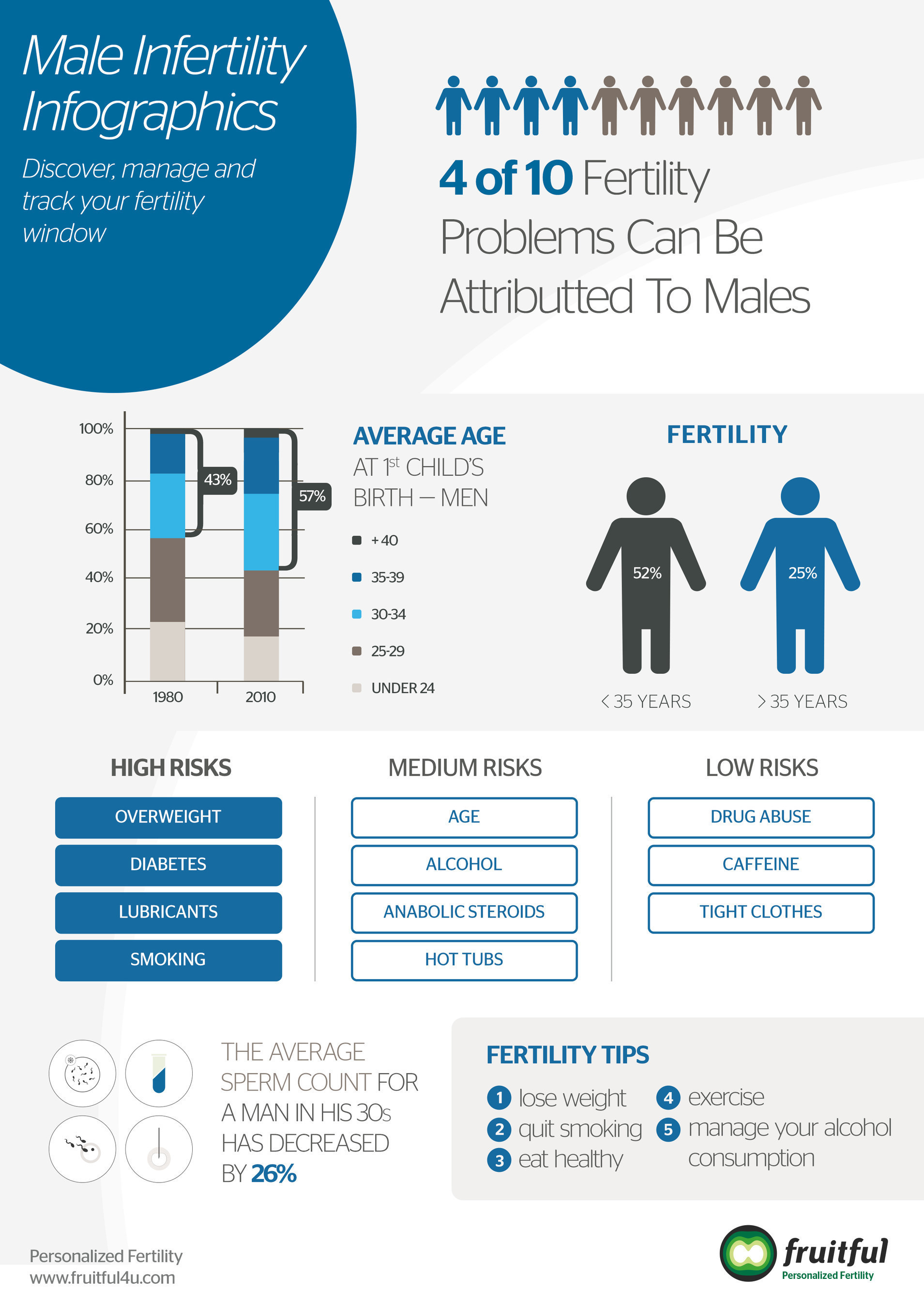 Male infertility infographic