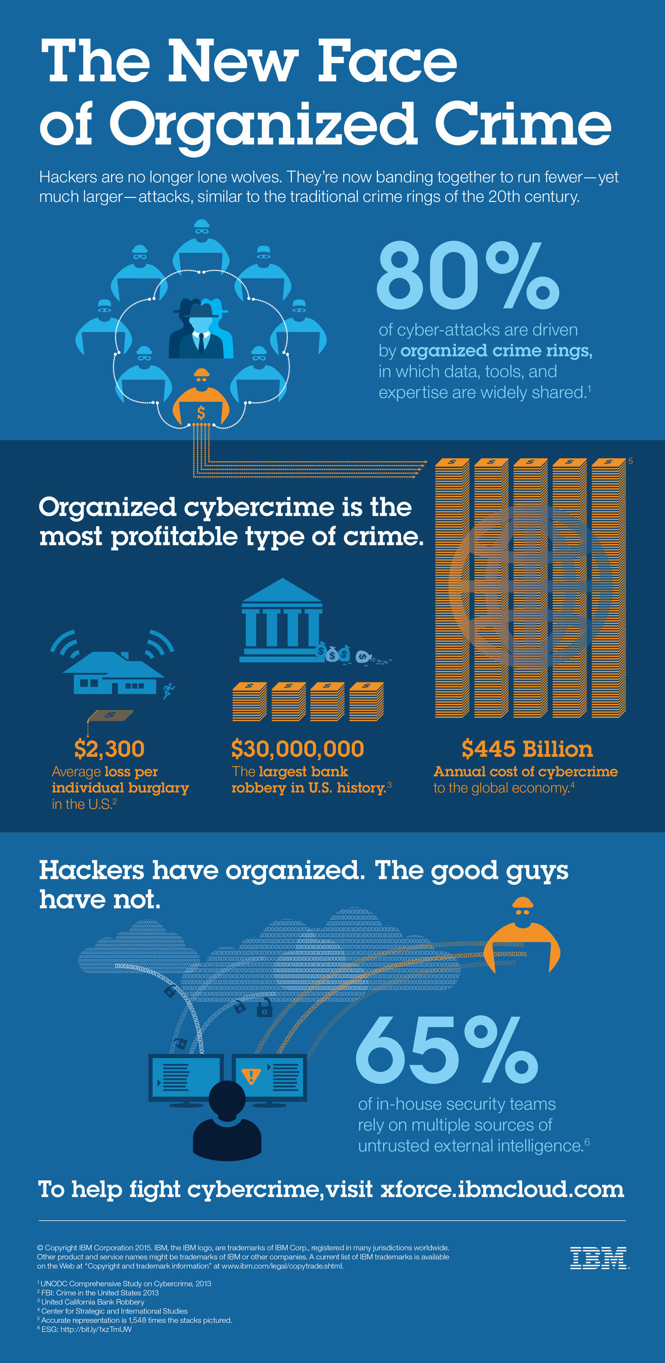 Cybercrime is the new - and most profitable - type of organized crime.