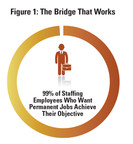 The Bridge that Works. (PRNewsFoto/American Staffing Association)