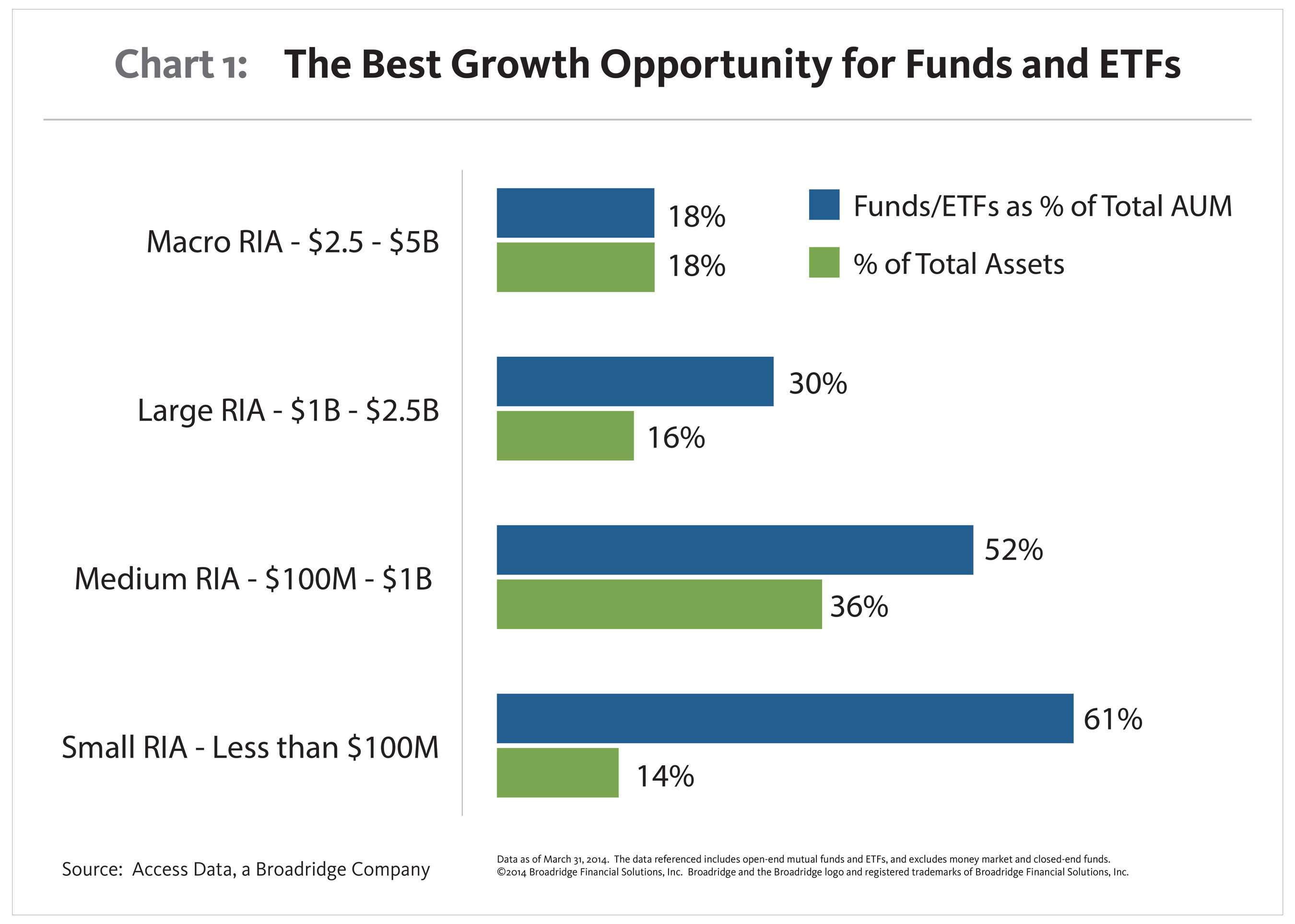 Chart 1 compares the percentage of total RIA assets controlled by each market segment with the usage of funds and ETFs among RIAs within that segment. (PRNewsFoto/Broadridge Financial Solutions)