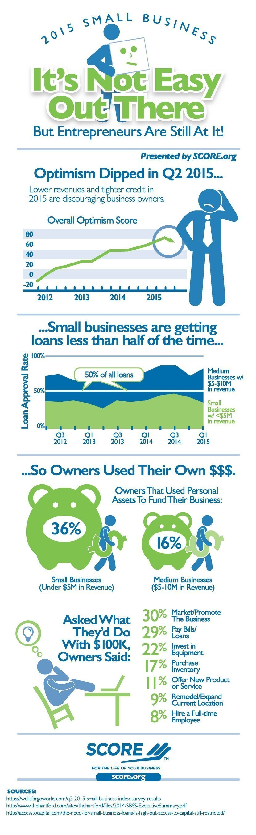 SCORE, - www.score.org - mentors to America's small businesses, has gathered statistics on the financial ...