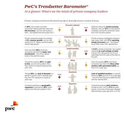 In the quarter running up to the midterm election, private companies remained intent on growth, felt good about the US economy, and signaled greater risk appetite. And decidedly more of them reported profitability increases than we've seen in quite some time. Even so, wage hikes and hiring remain modest at these companies, and the world economy is giving them pause. Read PwC's Trendsetter Barometer survey report to hear what else is on private companies' minds.