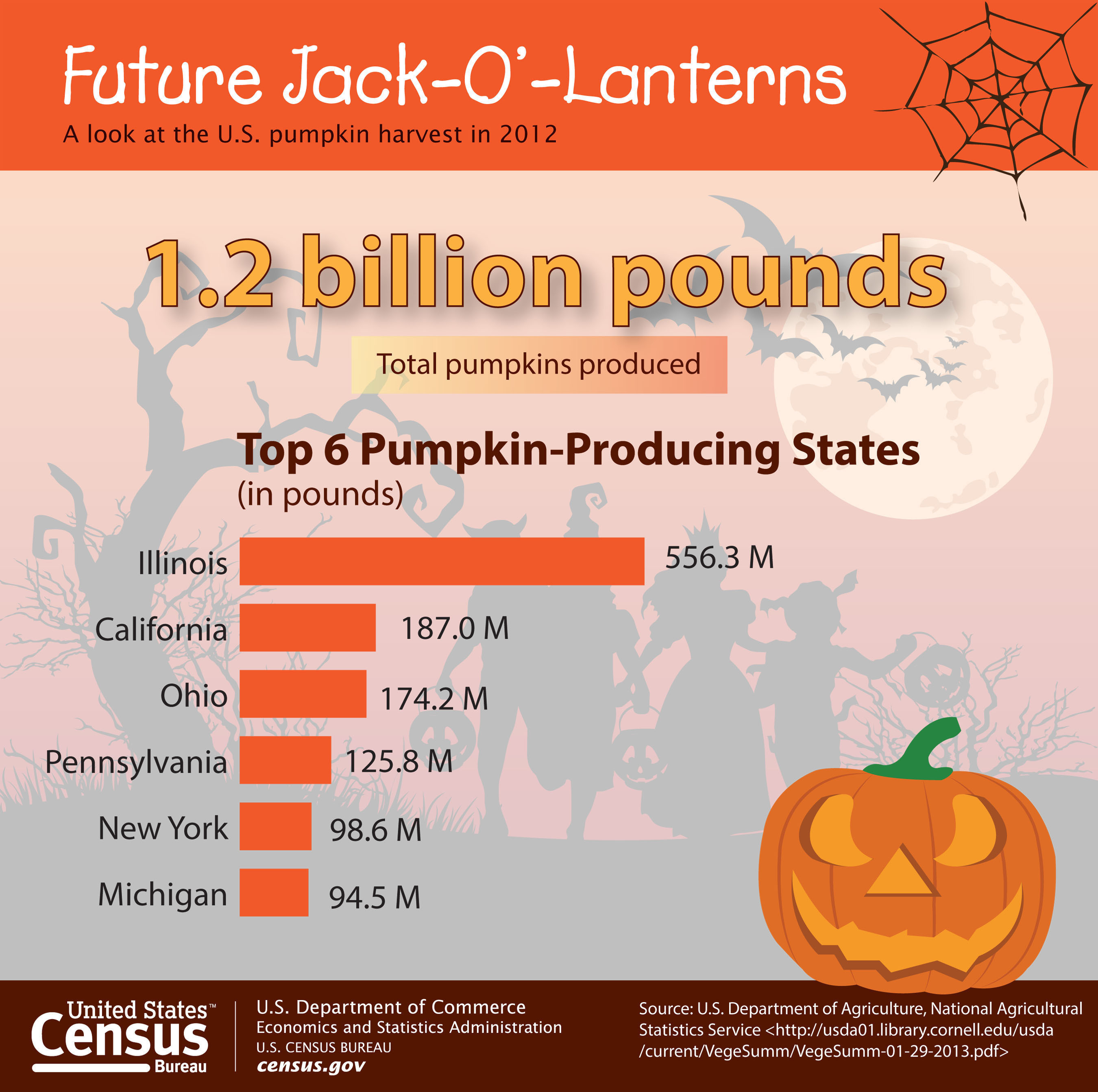 Of the top six pumpkin-producing states, Illinois led the country by producing an estimated 556.3 million pounds of this vined gourd, followed by California, Ohio, Pennsylvania, New York and Michigan. Source: Census Bureau Facts for Features Halloween 2013, http://www.census.gov/newsroom/releases/archives/facts_for_features_special_editions/cb13-ff23.html.  (PRNewsFoto/U.S. Census Bureau)