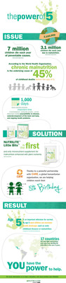 NUTRILITE Little Bits Power of 5 Campaign Infographic (PRNewsFoto/Amway)
