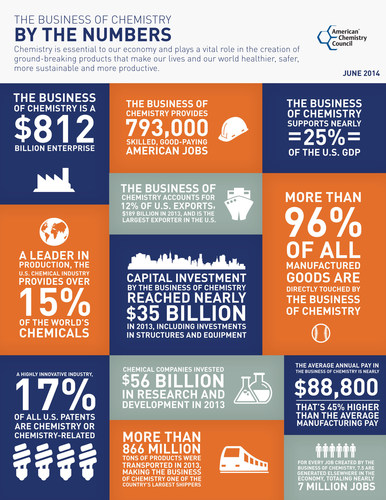 The Business of Chemistry by the Numbers: Chemistry is essential to our economy and plays a vital role in the creation of ground-breaking products that make our lives and our world healthier, safer, more sustainable and more productive. (PRNewsFoto/American Chemistry Council)