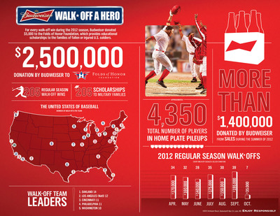 "Budweiser Donates $2.5 Million to Folds of Honor through ""Walk-off a Hero"" Program.  (PRNewsFoto/Anheuser-Busch)"