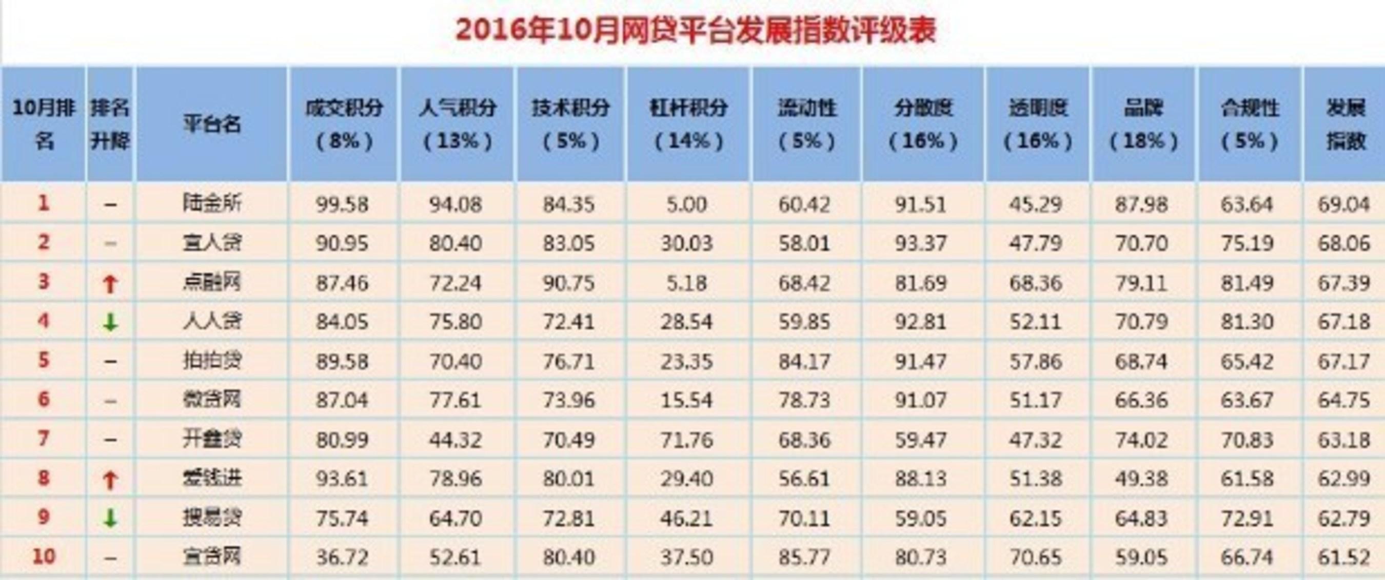 October 2016 Online Lending Platform Development Index Rating