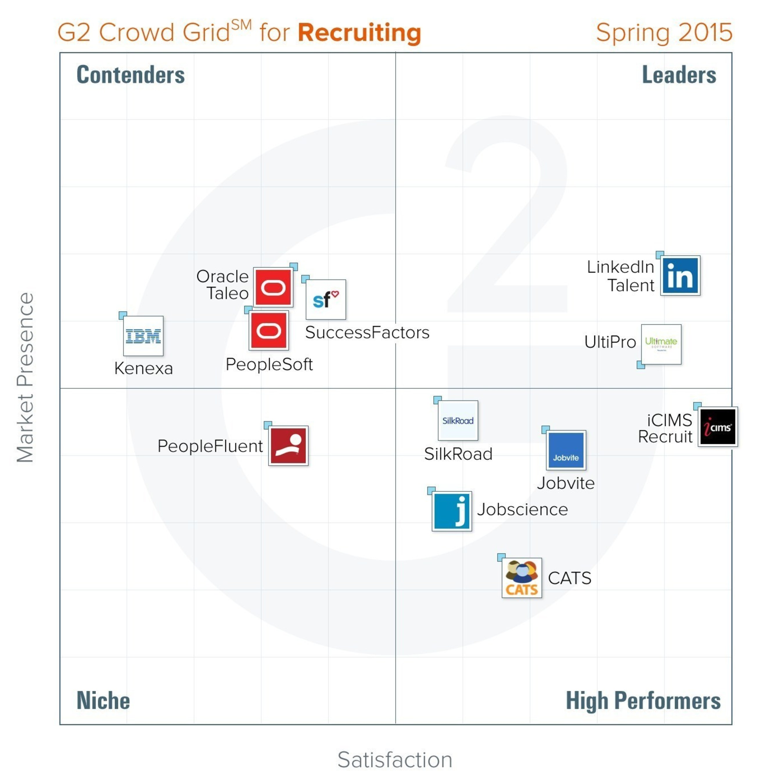 G2 Crowd publishes Spring 2015 rankings of the best recruiting software, based on user reviews