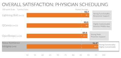 KLAS Report, Scheduling 2016: Staff, Nurse and Physician