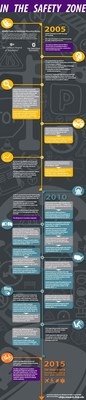 CChips Timeline Infographic