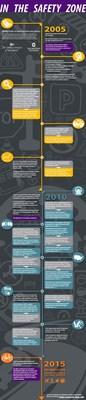 CChips Timeline Infographic