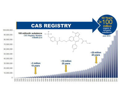 Figure 1:  Growth in the CAS REGISTRY over 50 years