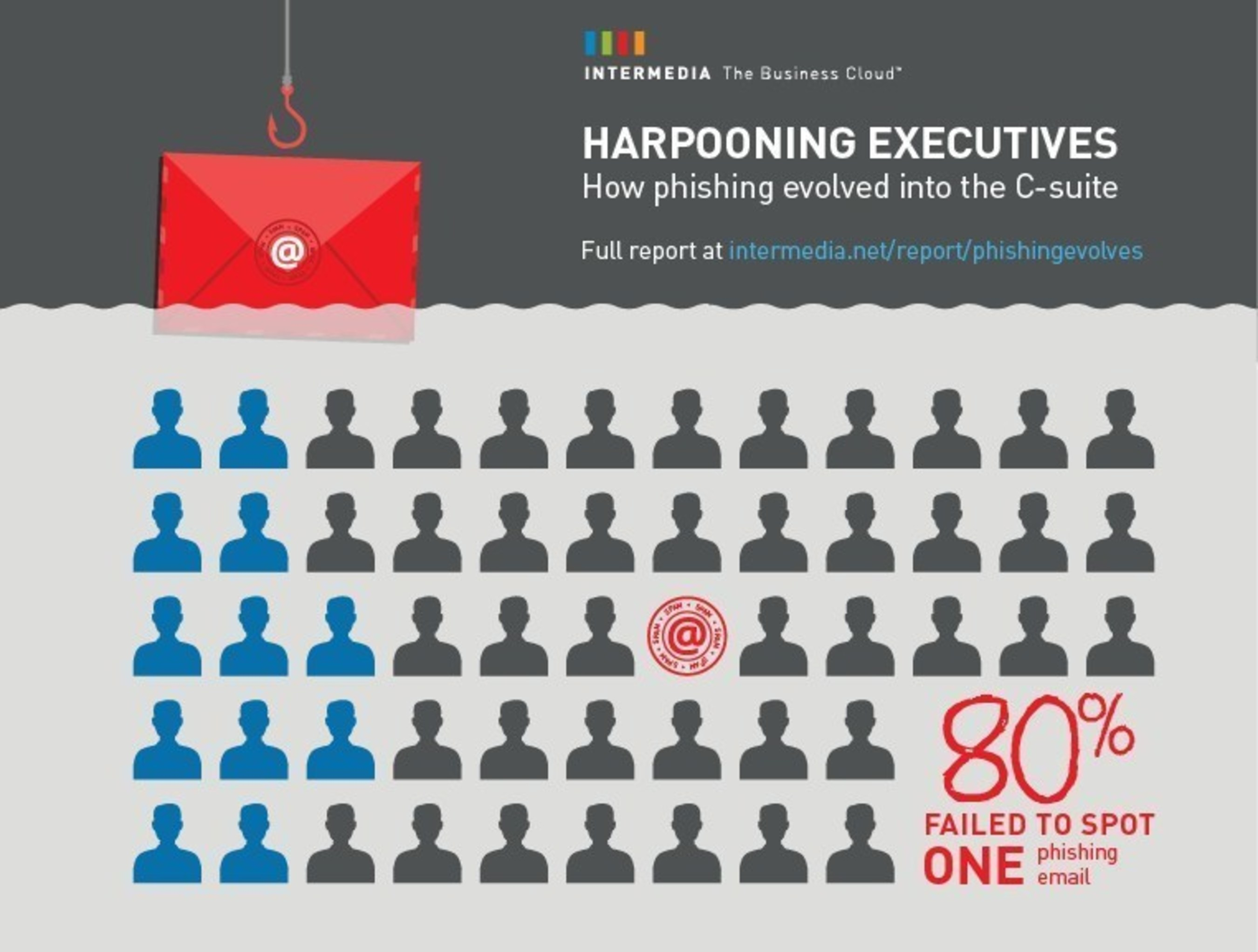 Phishing in the C-Suite: 96% of executives vulnerable to attacks