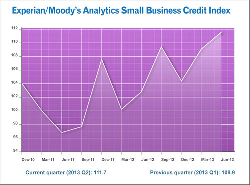 Q2 2013 Experian/Moody's Analytics Small Business Credit Index.  (PRNewsFoto/Experian)