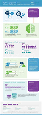 Digital Engagement Study Infographic.  (PRNewsFoto/FTI Consulting, Inc.)