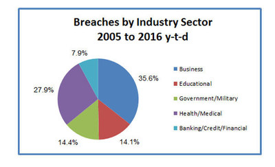 Breaches by industry sector 2005 to 2016 YTD