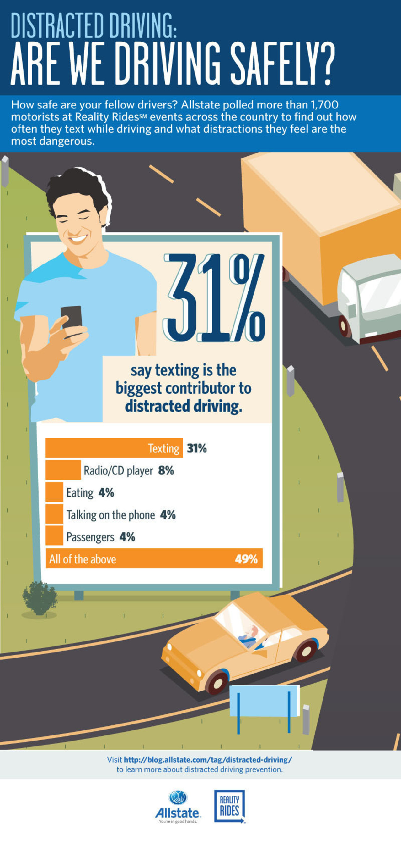 Allstate Reality Rides polled drivers to find out which distractions they feel are the most dangerous. ...